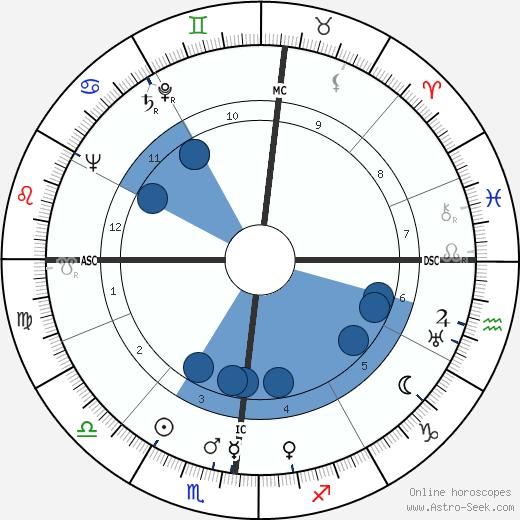 Bernard Privat wikipedia, horoscope, astrology, instagram