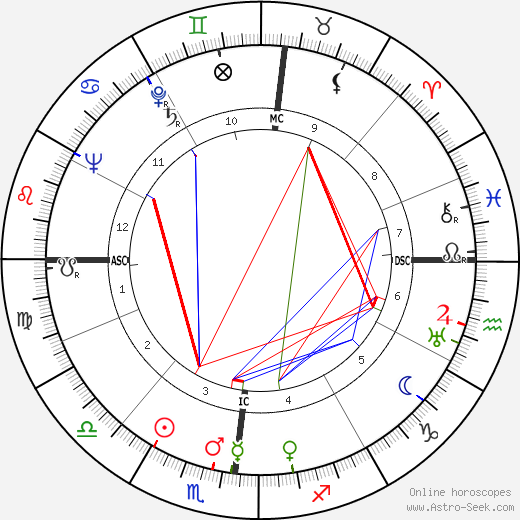 Bernard Privat tema natale, oroscopo, Bernard Privat oroscopi gratuiti, astrologia