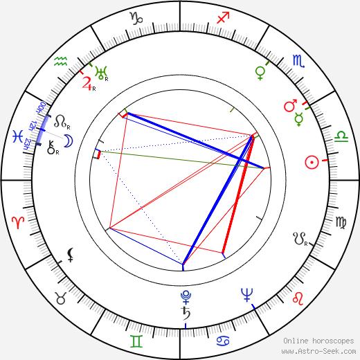 Dink Freeman birth chart, Dink Freeman astro natal horoscope, astrology