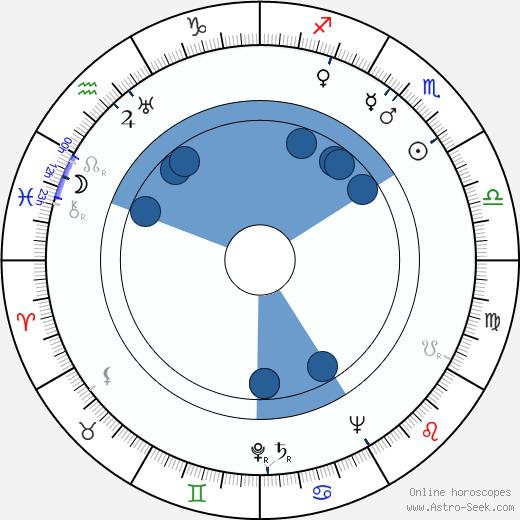Dody Goodman wikipedia, horoscope, astrology, instagram