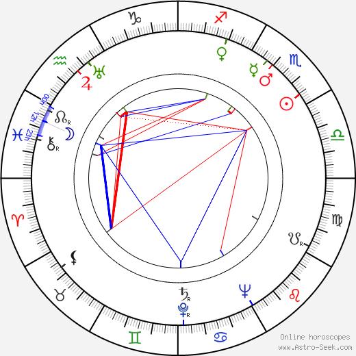 Dody Goodman birth chart, Dody Goodman astro natal horoscope, astrology