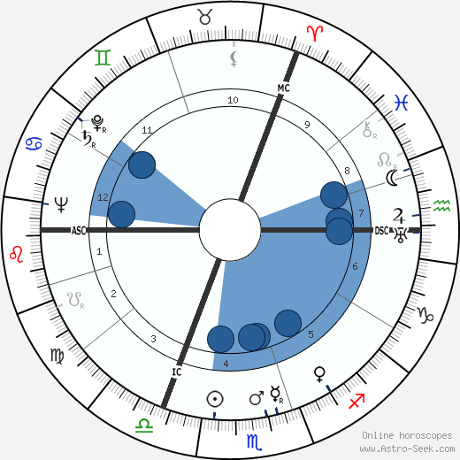 Dylan Thomas wikipedia, horoscope, astrology, instagram