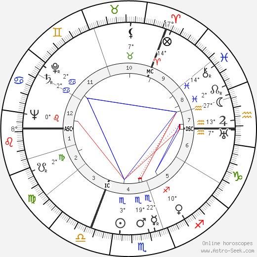 Dylan Thomas birth chart, biography, wikipedia 2019, 2020