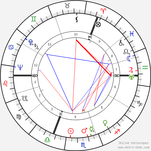 Dylan Thomas birth chart, Dylan Thomas astro natal horoscope, astrology