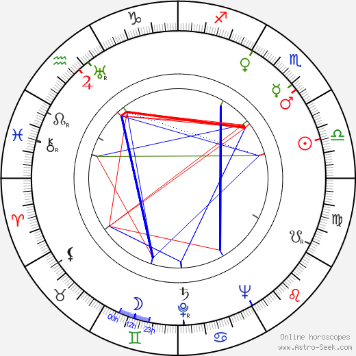 Edward Andrews astro natal birth chart, Edward Andrews horoscope, astrology