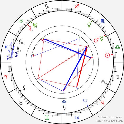 Elna-Britta Wallman birth chart, Elna-Britta Wallman astro natal horoscope, astrology