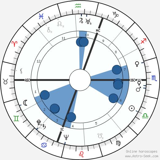 Frederick Beavis wikipedia, horoscope, astrology, instagram
