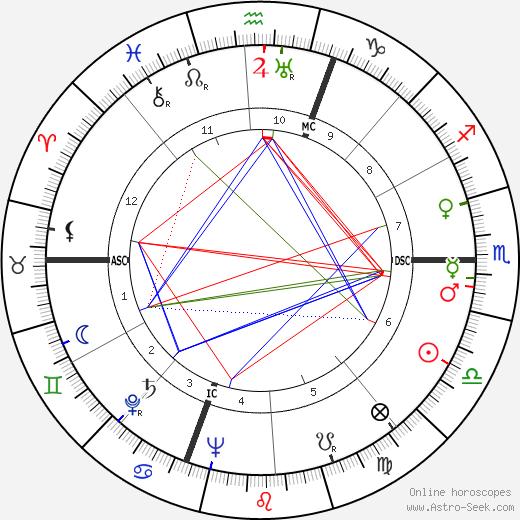 Frederick Beavis tema natale, oroscopo, Frederick Beavis oroscopi gratuiti, astrologia