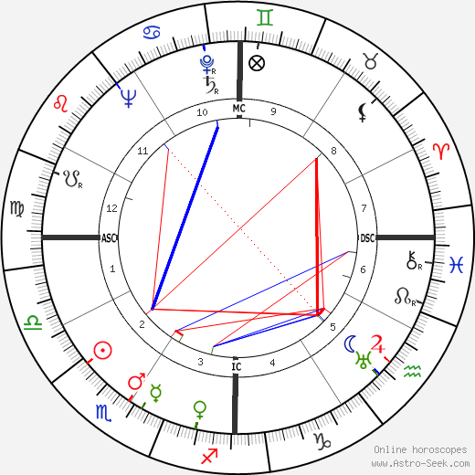 Джеки Куган Jackie Coogan день рождения гороскоп, Jackie Coogan Натальная карта онлайн