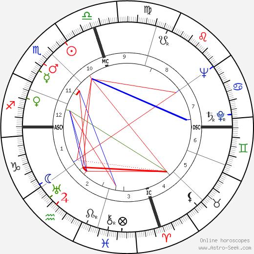 Джон Берримен John Berryman день рождения гороскоп, John Berryman Натальная карта онлайн