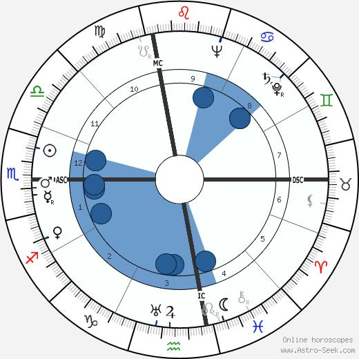 Jonas Salk wikipedia, horoscope, astrology, instagram