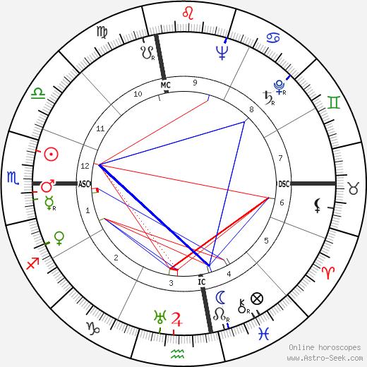 Джонас Солк Jonas Salk день рождения гороскоп, Jonas Salk Натальная карта онлайн