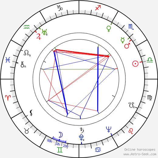 Йозеф Глиномаз Josef Hlinomaz день рождения гороскоп, Josef Hlinomaz Натальная карта онлайн