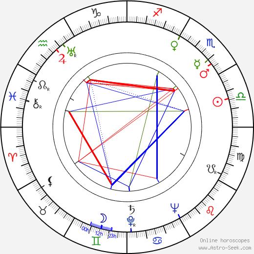 Joseph Melnick день рождения гороскоп, Joseph Melnick Натальная карта онлайн