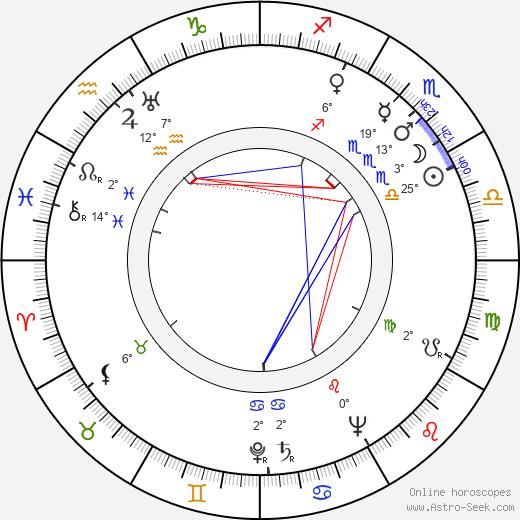 Juanita Moore birth chart, biography, wikipedia 2018, 2019