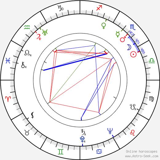 Juanita Moore astro natal birth chart, Juanita Moore horoscope, astrology