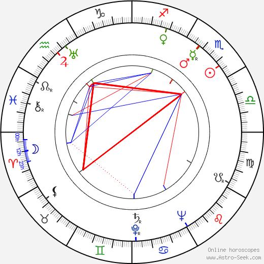 Kullervo Sippola tema natale, oroscopo, Kullervo Sippola oroscopi gratuiti, astrologia