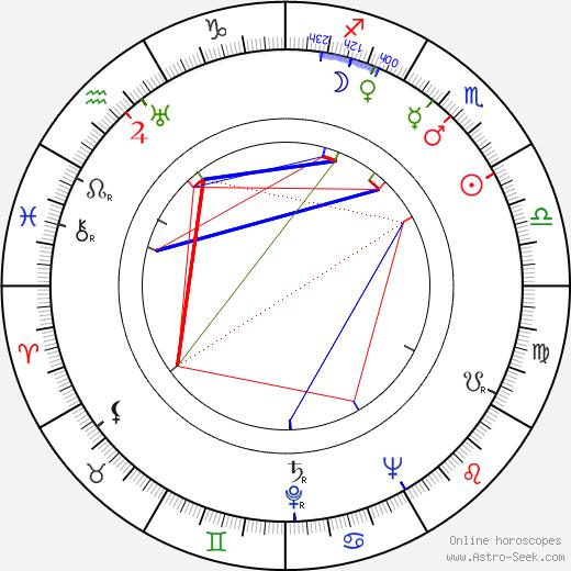 Leo C. Richmond tema natale, oroscopo, Leo C. Richmond oroscopi gratuiti, astrologia