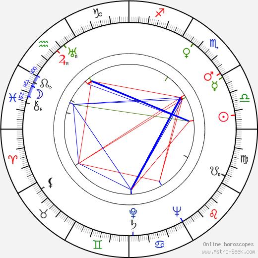 Maciej Maciejewski birth chart, Maciej Maciejewski astro natal horoscope, astrology