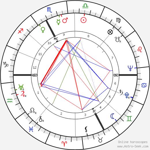 Mary W. Boyd birth chart, Mary W. Boyd astro natal horoscope, astrology
