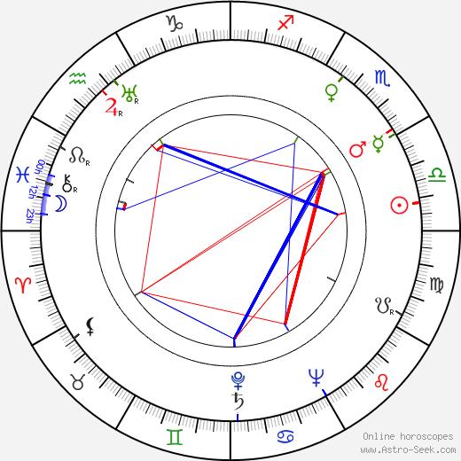 Michel Nastorg birth chart, Michel Nastorg astro natal horoscope, astrology