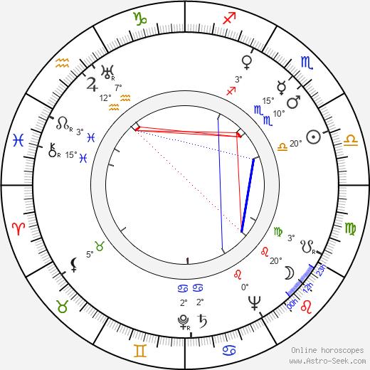 Mickey Moore birth chart, biography, wikipedia 2019, 2020