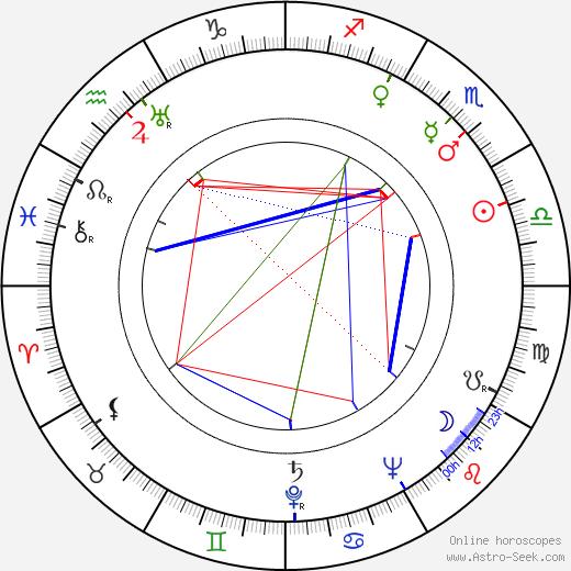 Mickey Moore birth chart, Mickey Moore astro natal horoscope, astrology