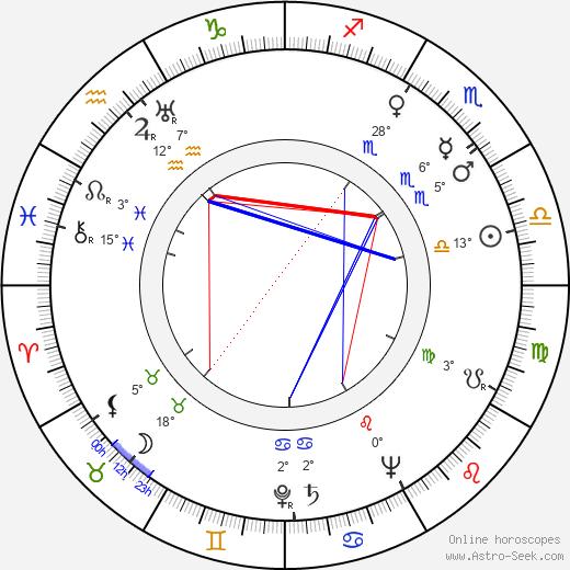 Sarah Churchill birth chart, biography, wikipedia 2020, 2021