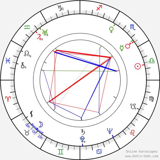 Sarah Churchill birth chart, Sarah Churchill astro natal horoscope, astrology