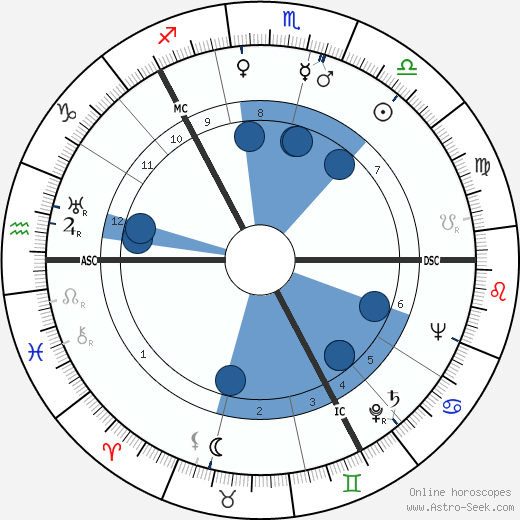 Thor Heyerdahl horoscope, astrology, sign, zodiac, date of birth, instagram