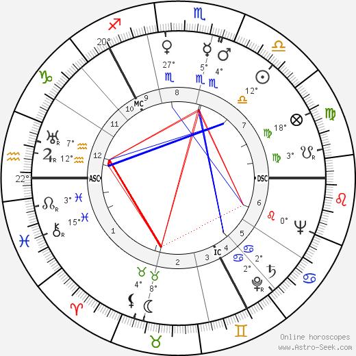 Thor Heyerdahl Биография в Википедии 2019, 2020