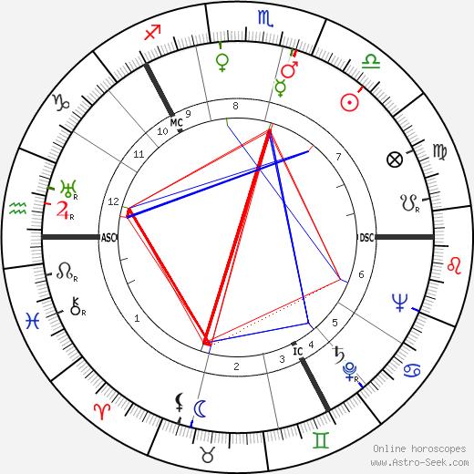 Тур Хейердал Thor Heyerdahl день рождения гороскоп, Thor Heyerdahl Натальная карта онлайн