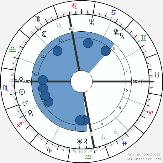 Alberto Lattuada wikipedia, horoscope, astrology, instagram