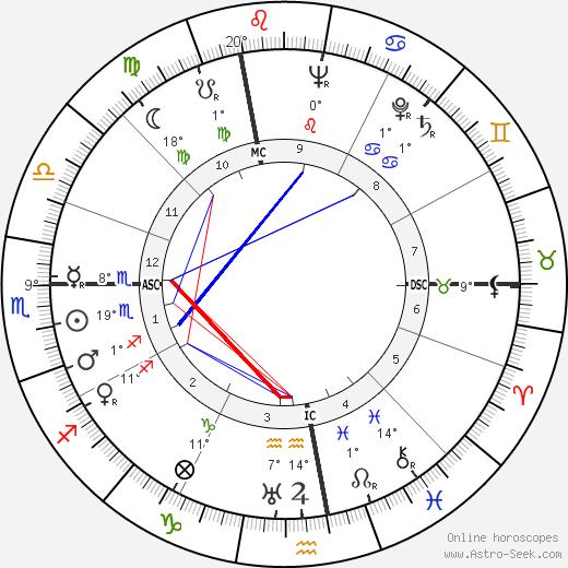 Alberto Lattuada birth chart, biography, wikipedia 2019, 2020