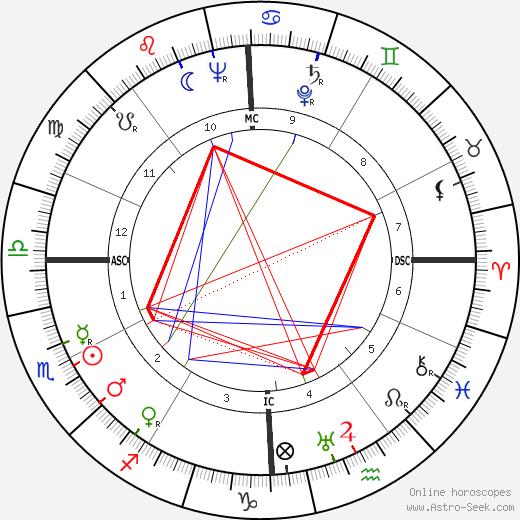 Barbara Washburn tema natale, oroscopo, Barbara Washburn oroscopi gratuiti, astrologia