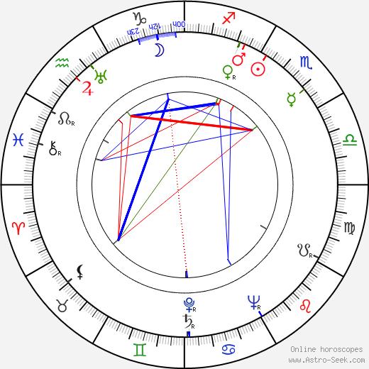 Charles Berlitz день рождения гороскоп, Charles Berlitz Натальная карта онлайн