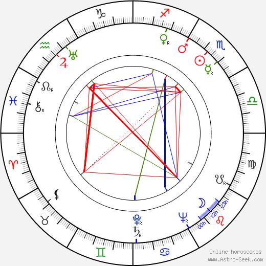 Cy Endfield tema natale, oroscopo, Cy Endfield oroscopi gratuiti, astrologia