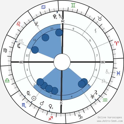 Edward C. F. A. Schillebeeckx wikipedia, horoscope, astrology, instagram