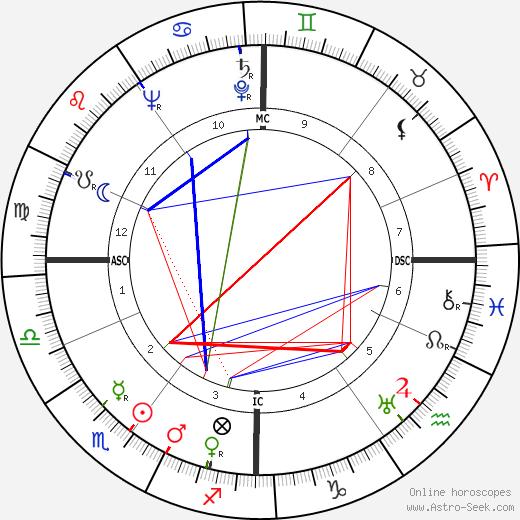 Edward C. F. A. Schillebeeckx день рождения гороскоп, Edward C. F. A. Schillebeeckx Натальная карта онлайн