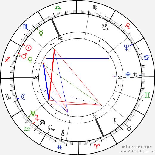 Эмилио Пуччи Emilio Pucci день рождения гороскоп, Emilio Pucci Натальная карта онлайн