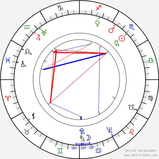 Ernst Kahler astro natal birth chart, Ernst Kahler horoscope, astrology