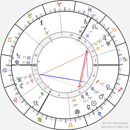 Hedy Kiesler birth chart, biography, wikipedia 2018, 2019