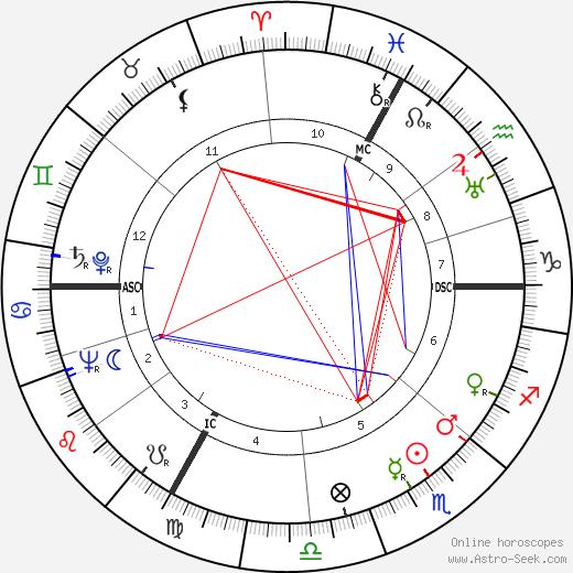 Hedy Kiesler astro natal birth chart, Hedy Kiesler horoscope, astrology