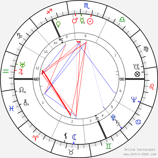 Heinrich Springer astro natal birth chart, Heinrich Springer horoscope, astrology