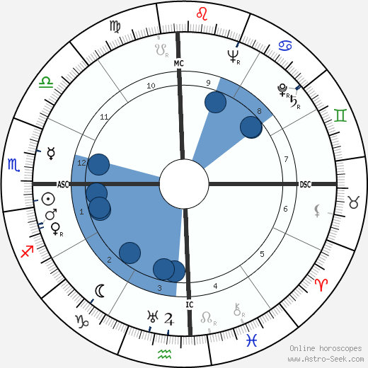 Henri Laborit wikipedia, horoscope, astrology, instagram