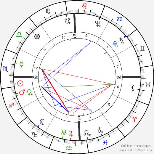 Henri Laborit день рождения гороскоп, Henri Laborit Натальная карта онлайн