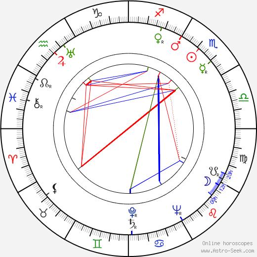 Howard Fast birth chart, Howard Fast astro natal horoscope, astrology