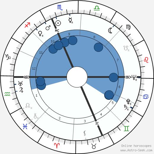Jack Hallett wikipedia, horoscope, astrology, instagram