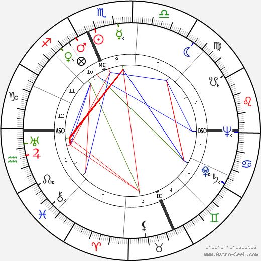 Jack Hallett birth chart, Jack Hallett astro natal horoscope, astrology
