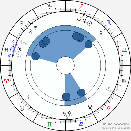 Jacques Debary wikipedia, horoscope, astrology, instagram